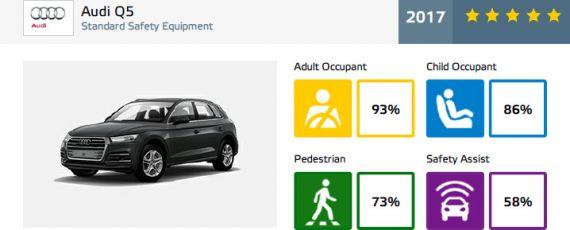 Audi Q5 - rezultate Euro NCAP (02)