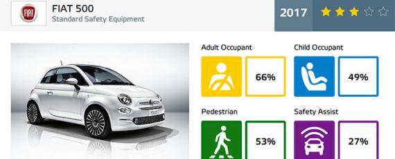 Fiat 500 - rezultate Euro NCAP (02)