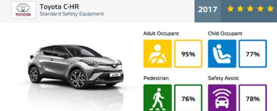 Toyota C-HR - rezultate Euro NCAP (02)